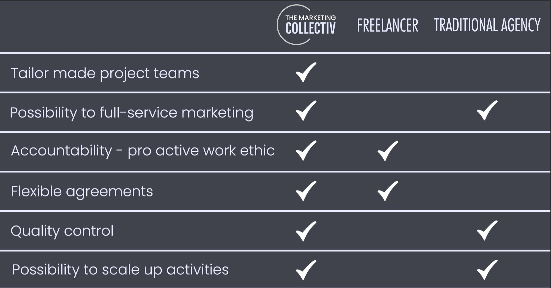 TheMarketingCollectiv_vs_freelance_vs_agency